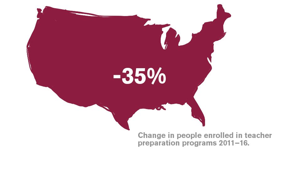 Graphic showing 35% change in people enrolled in teacher prep programs